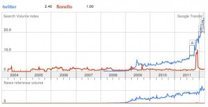 google trends twitter vs fiorello